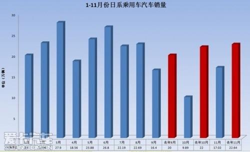 十大逆转之一:日系占有率首次跌10%以下