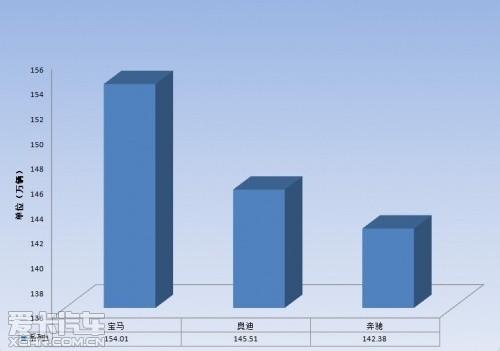 2012年德系豪车销售增势显著
