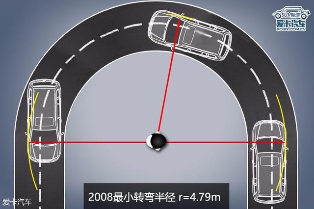 5款小型SUV对比 小就可以忽略通过性?