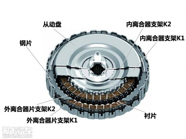 大众polo离合器结构图
