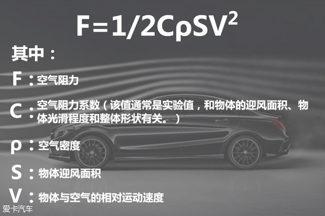 汽车空气动力学设计