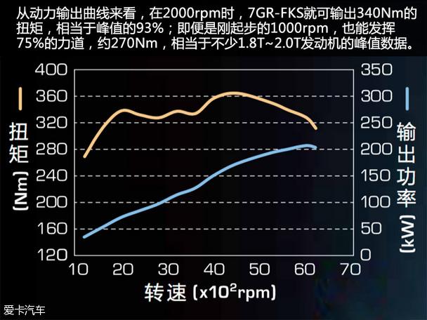 减排量不减气场 试驾一汽丰田普拉多3.