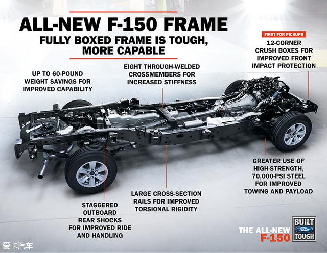 全新福特F-150猛禽