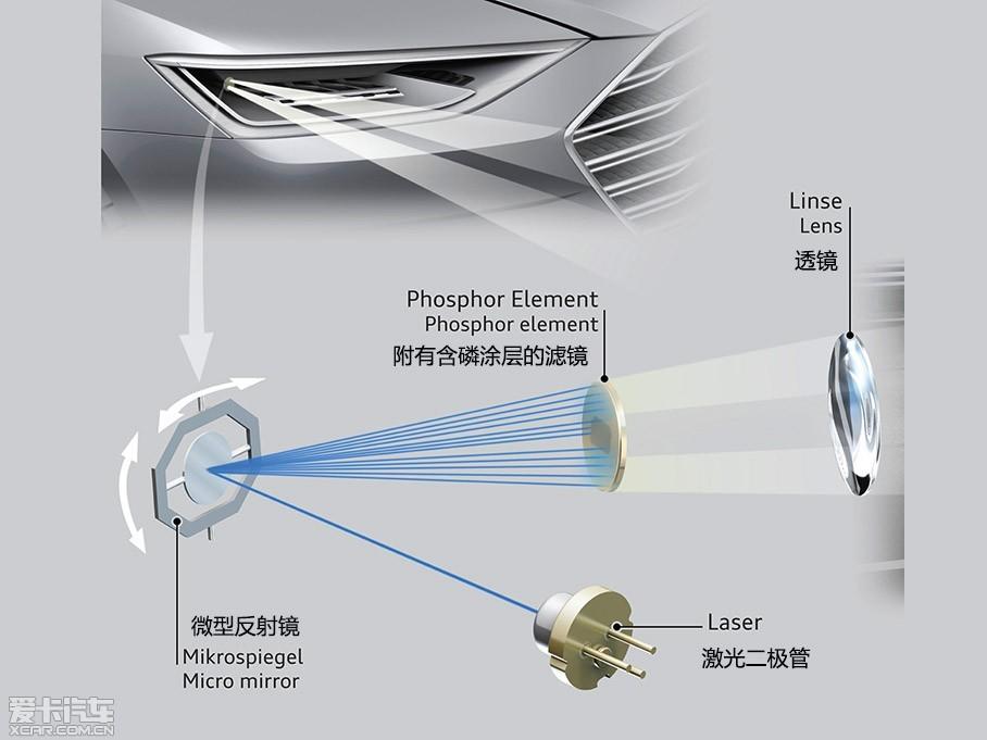 宝马i8报价及图片_【图】奥迪的矩阵式激光大灯-爱卡汽车图片