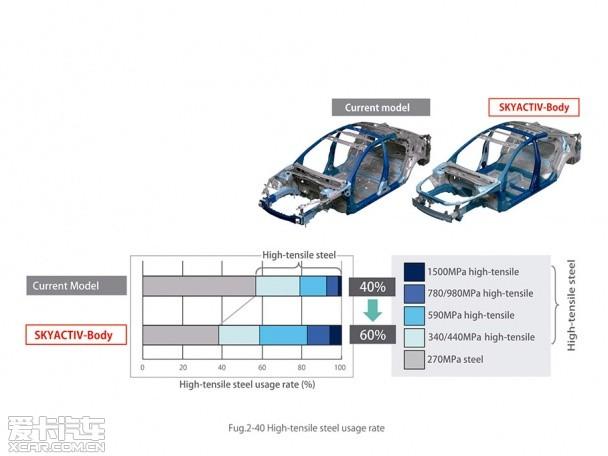 全新CX-5安全分析