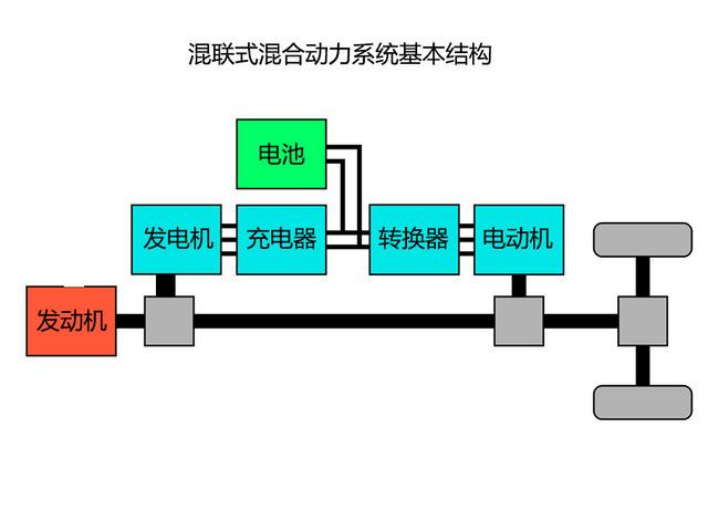 电机构成的混联式结构——两台电机分别负责充电和驱动车轮