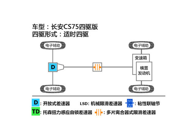 CS75四驱版