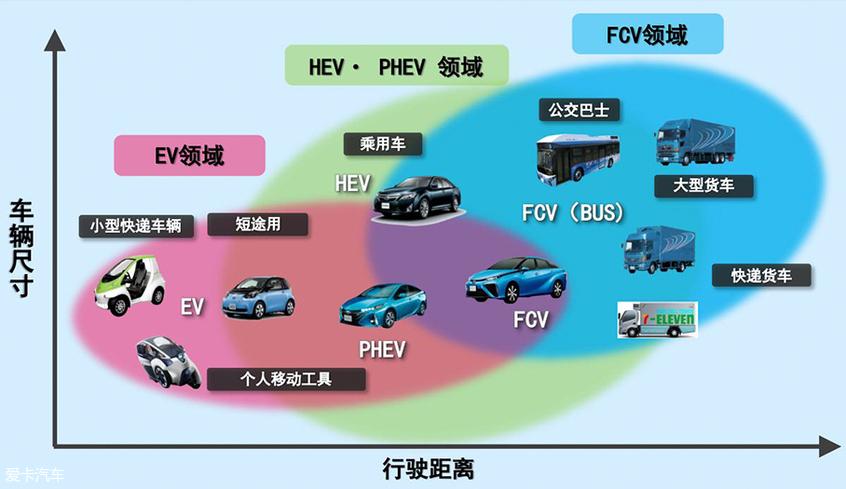 解析丰田PHEV技术