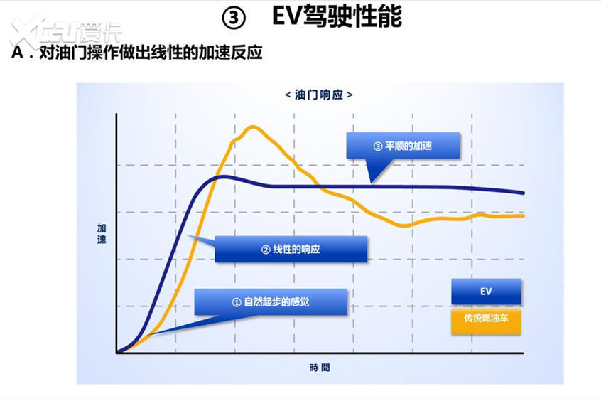 丰田怎么造电动汽车?