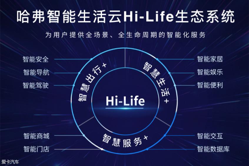 全新哈弗H6 Hi-Life