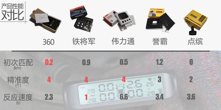 爱卡帮你测-外置胎压监测器
