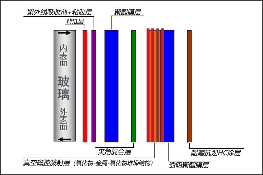 量子LX70 S隔热膜结构