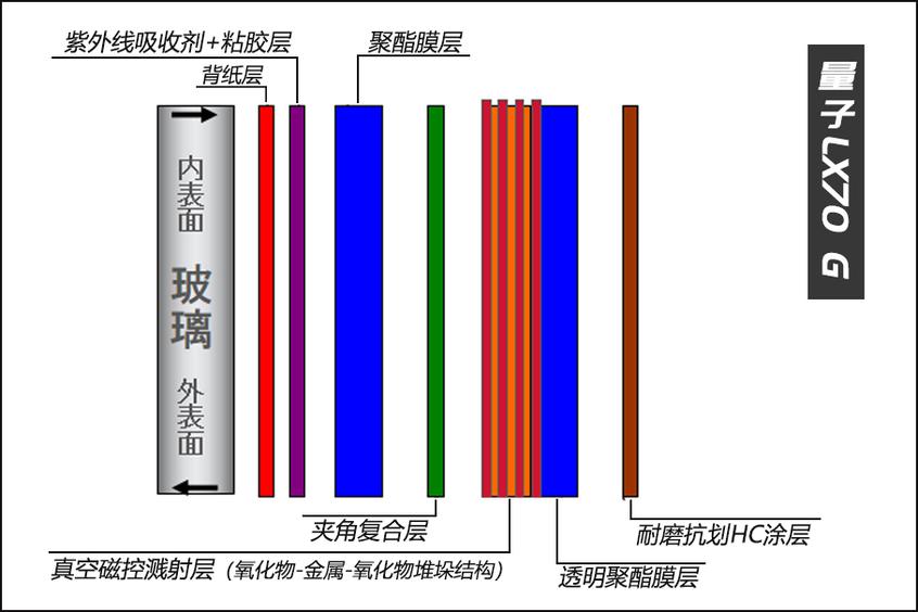 汽车隔热膜;太阳膜;太阳膜测试;安全性能;选购太阳