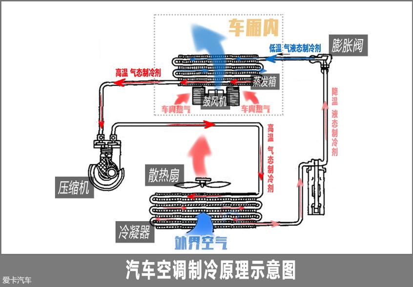 空调制冷原理;冷凝器、蒸发箱作用
