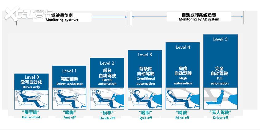 全新名爵ZS;L2级自动驾驶功能;自动驾驶路测