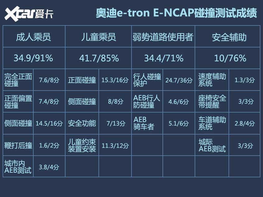 奔驰EQC E-NCAP碰撞解析