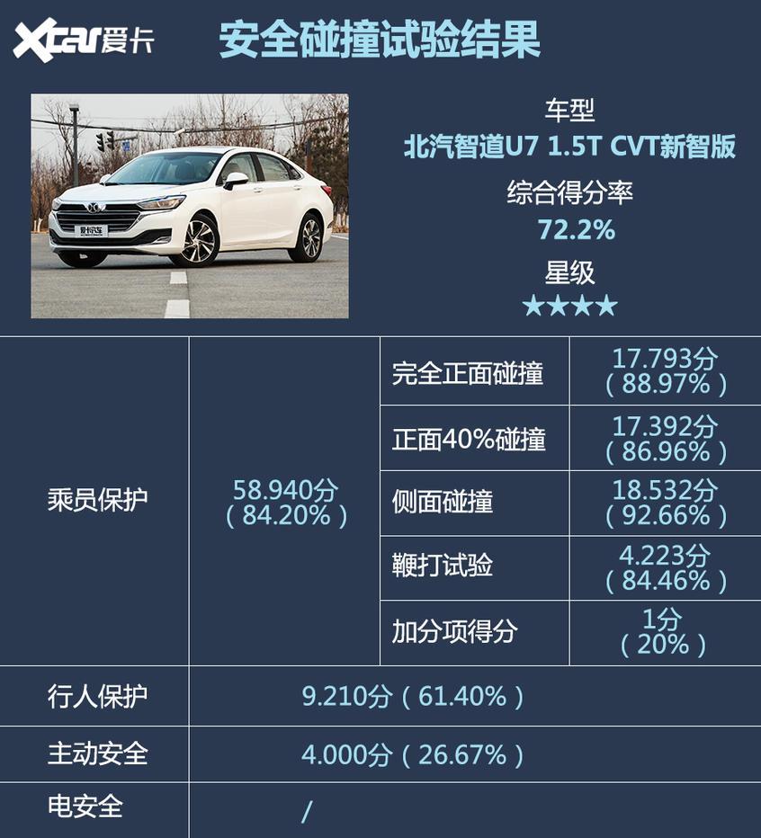 C-NCAP第四批车型评测结果