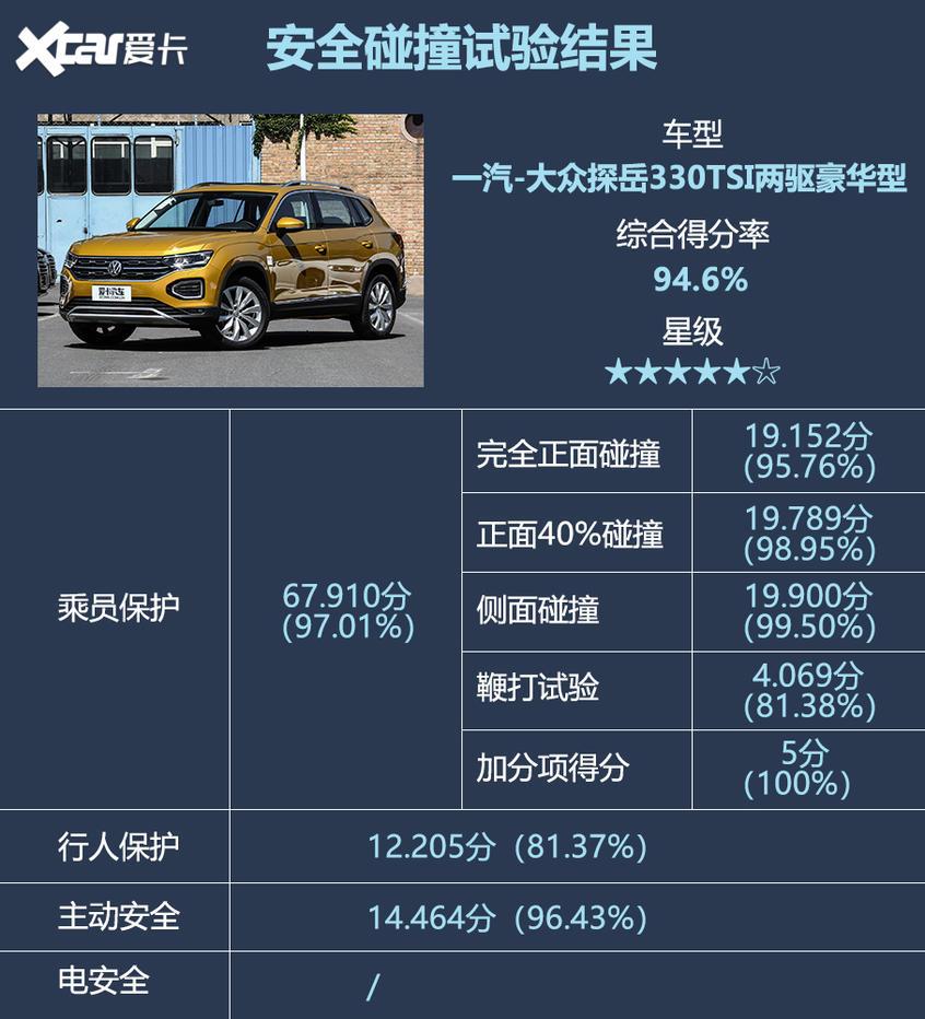 2019年度C-NCAP第四批测试成绩