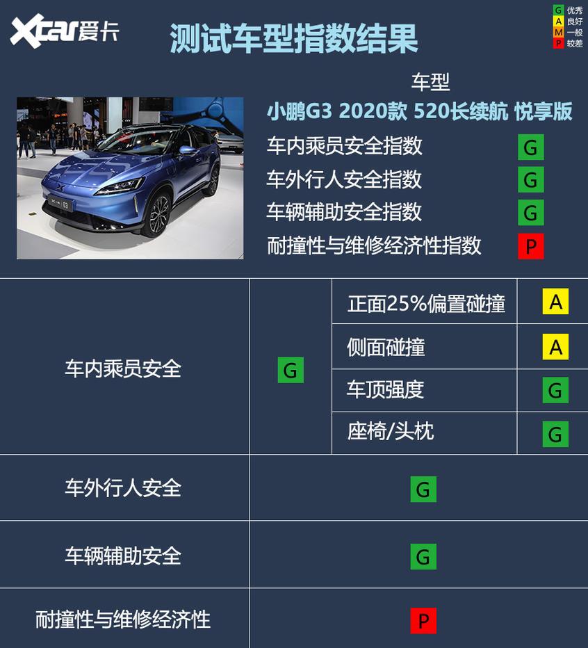 小鹏G3 C-IASI测试成绩;小鹏G3碰撞成绩;小鹏G3安全性