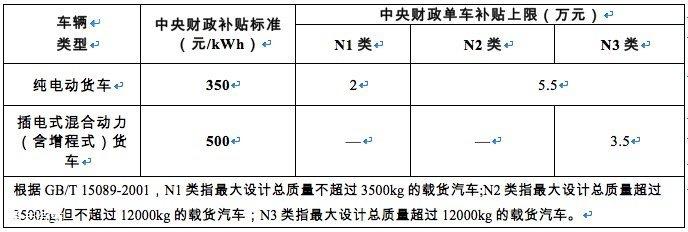 来了!2019新能源汽车推广补贴政策出台