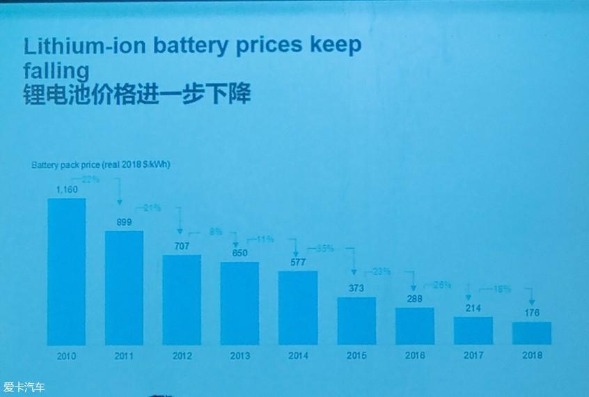 BNEF:2025年电动车成本或比燃油车更低