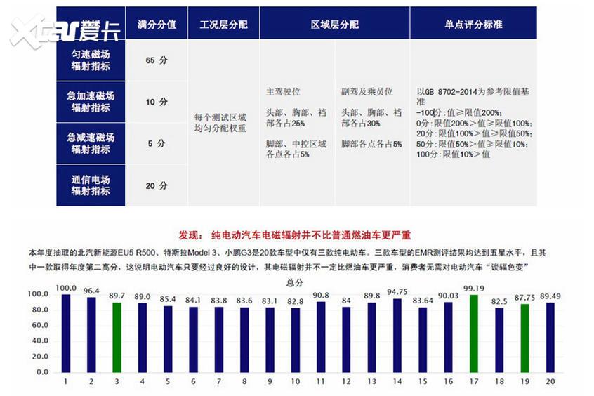 中国汽车健康指数