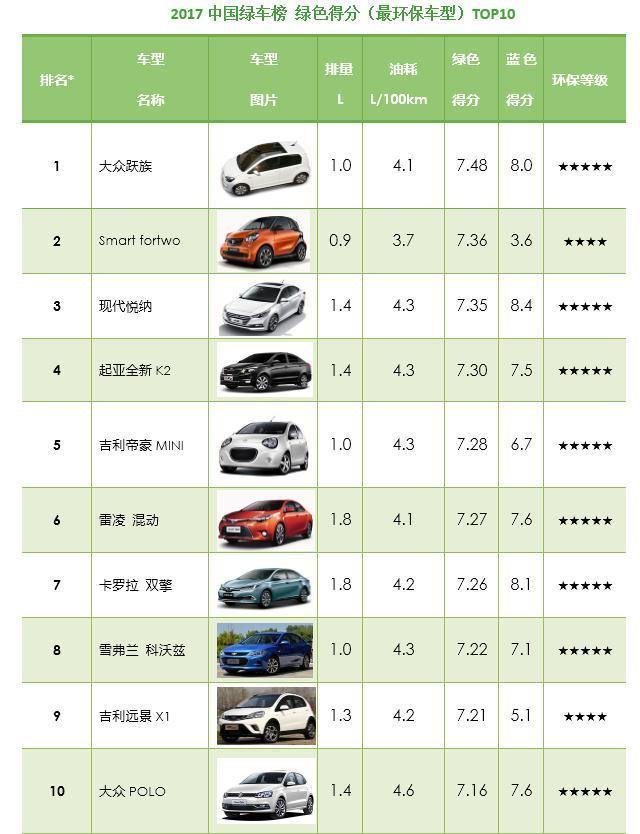 中国绿车榜在京发布