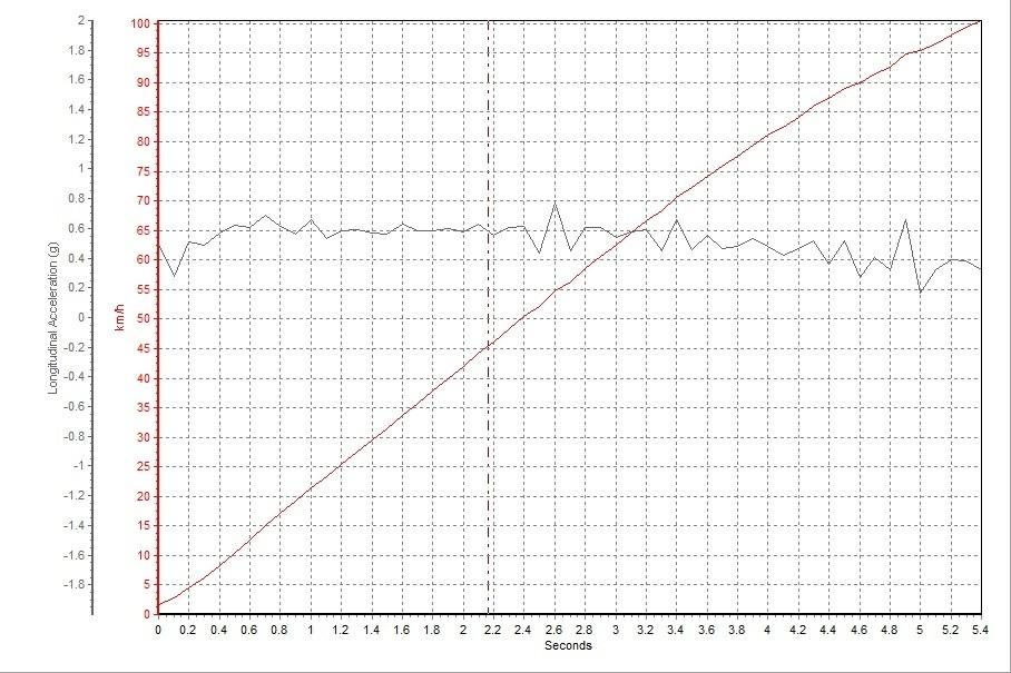 Model X 90D的0-100km/h加速时间为5.35s,整个加速过程非常顺畅,时速80km/h之后加速度略有降低。