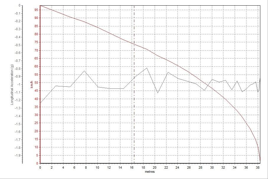 Model X 90D的100-0km/h刹车距离为39.84m,比Model S P90D的成绩差了不少。车重的增加以及试驾车轮胎的过度磨损都对刹车成绩造成了负面的影响。