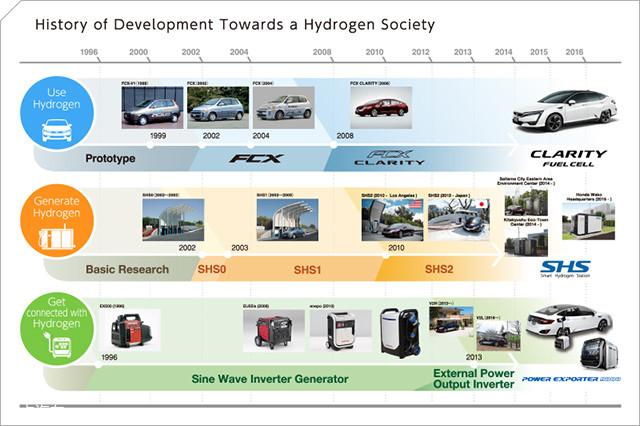 本田早在1996年就开始了对燃料电池技术的研究,推出过多款技术验证车型。Clarity Fuel Cell是本田首款正式销售的燃料电池汽车,它在日本市场的售价为766万日元(约合45万元人民币)。
