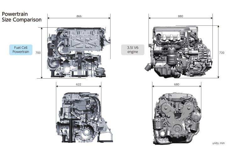 Clarity上的燃料电池动力系统在体积上与本田自家的3.5L V6自然吸气发动机差不多。它的驱动电机最大功率为130kW(177Ps),最大扭矩300Nm,参数比不上V6发动机,但是实际表现并不逊色。