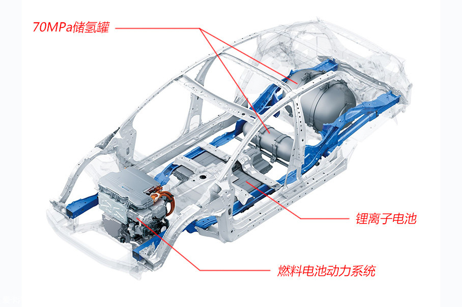 在Clarity Fuel Cell相对传统的设计之下,是一套突破传统的燃料电池动力系统,以及储氢罐和锂电池。它的70MPa储氢罐可以存储5kg高压氢气,在日本JC08工况下的续航里程可达750km。