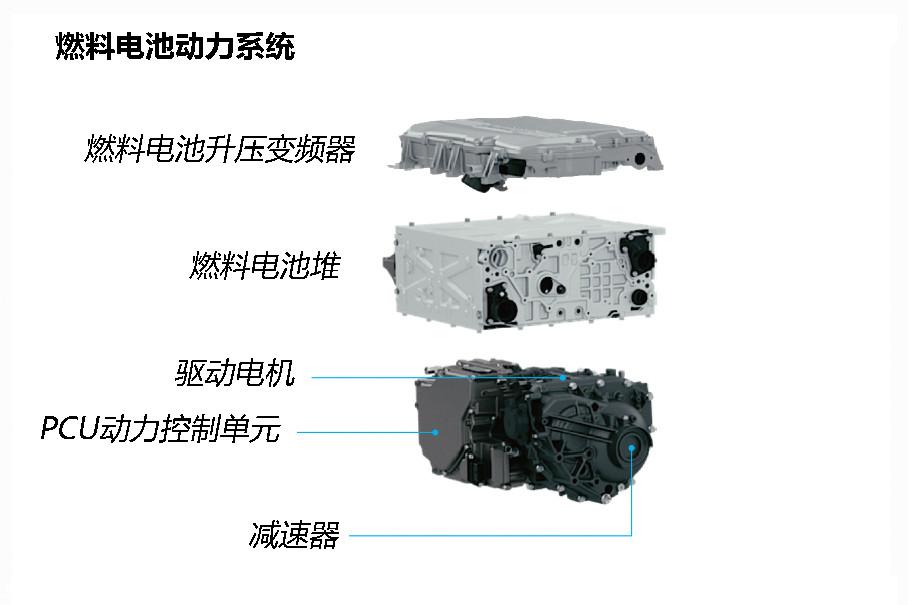 燃料电池动力系统主要由燃料电池堆、升压变频器、PCU动力控制单元、驱动电机组成。其中最关键的燃料电池堆最大功率达到了103kW,能量密度为3.1kW/L,和丰田Mirai处于同一水平。