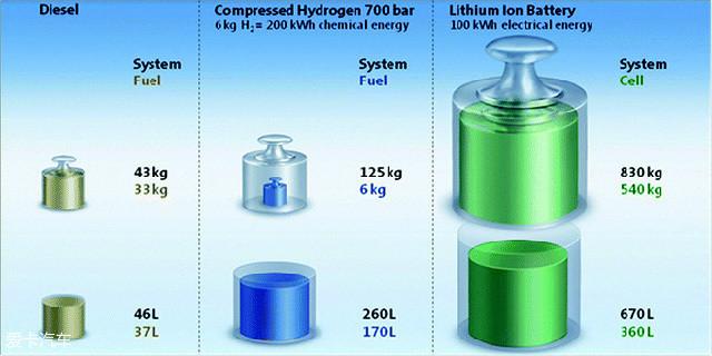 一辆汽车行驶500km,大约需要37L燃油、6kg氢气或者100kWh的电能,不同储能介质和设备的体积重量差别很大。锂电池的能量密度最小,燃料电池则介于锂电池和燃油之间。