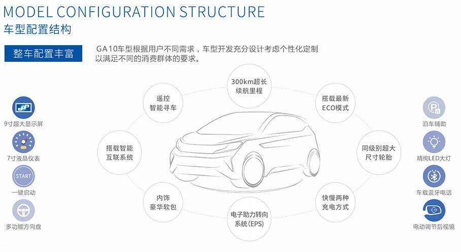 根据用户不同需求,新特的首款车型在开发阶段充分设计考虑个性化定制,以满足不同的消费群体的需求。