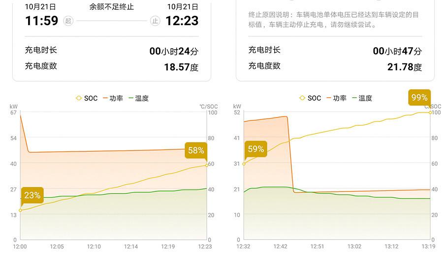 上图是使用直流快充桩为威马EX5充电时的功率变化情况。可以看到,EX5的充电功率在大部分时间里保持在45kW以上,在电池电量达到80%以后,功率会被限制在20kW。总的来说,充电速度很快。