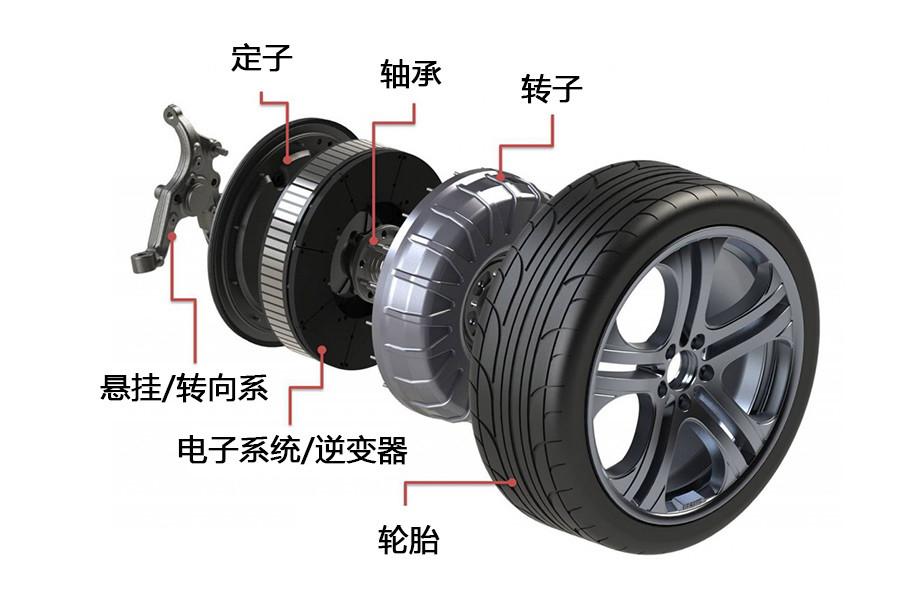 什么时候轮毂电机?就是把电机及其相关附件集成在轮胎和轮圈当中。其优点是占用空间小、省去了传动轴,并且每个车轮上的扭矩都可以单独控制。