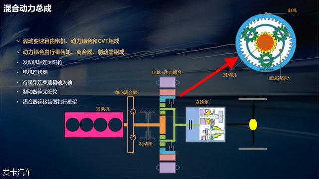奇瑞自主研制了一套行星齿轮,将发动机、电动机以及变速箱连接起来。这时车辆会根据行驶状态自动切换发动机和电动机的输出,从而实现最优的能量转化效率。