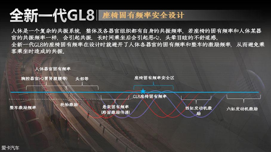 别克全新GL8舒适性解析