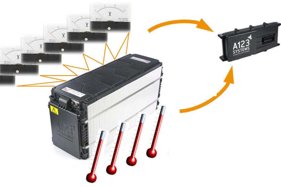 不过电池的这种特性汽车制造商也知道,他们选择给电池一个冷却系统和热管理系统(BMS)。