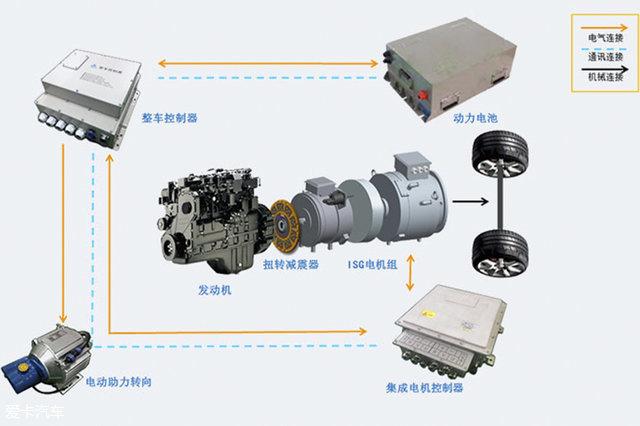 如果把电机在发动机后并于发动机刚性相连,称之为P1,又称之为ISG(Integrated Starter Generator),因为与发动机无法脱开,P1结构并没有纯电行驶模式。