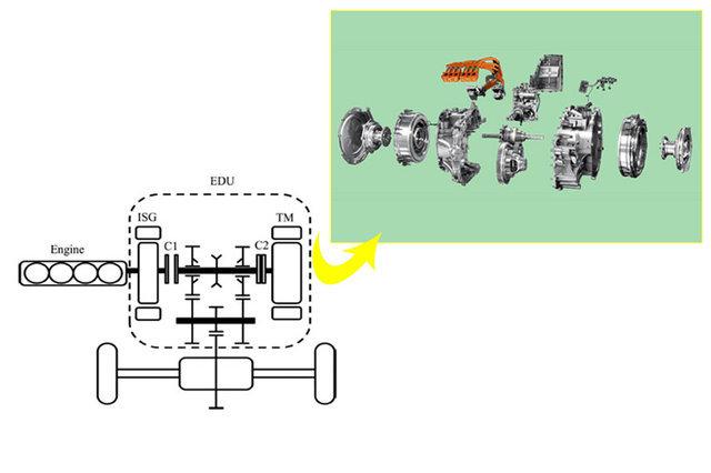 从荣威e550到今天的荣威ei6,它们采用的混动技术偏向于PS,功率分流。荣威拥有自己研发的EDU智能电子变速箱,它让两个电动机、一个发动机分工协作。