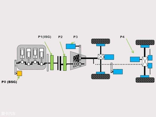 现在我们经常用电机所在的位置来区分,有P0、P1、P2、P3、P4、PS以及之间的组合几大类。