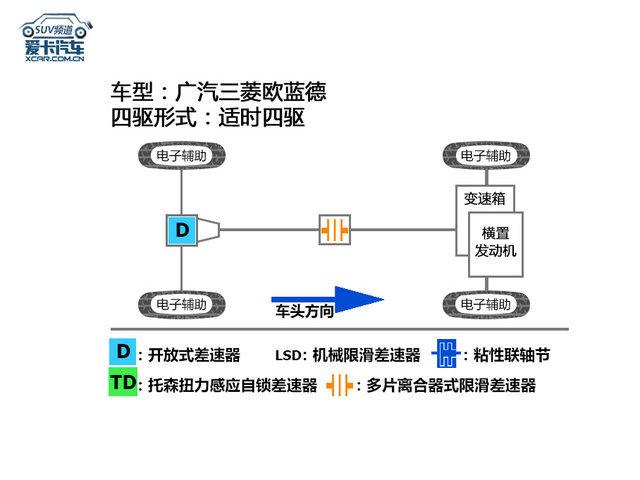 广汽三菱欧蓝德评测体系