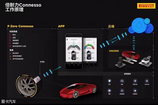 倍耐力发布两项新技术