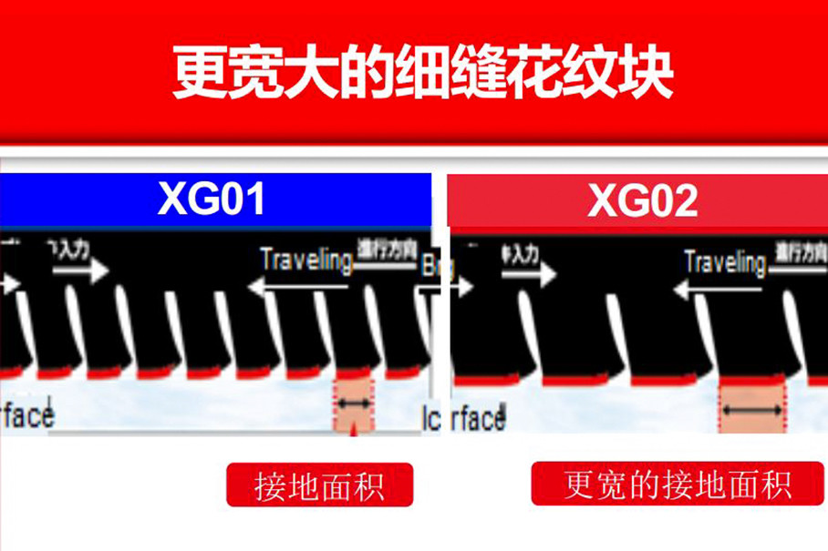 同时,相比于上一代产品,冰锐客XG02的细缝花纹块更大,所以接地面积也得到了增大,因此能够进一步提升轮胎的抓地力和冰路性能。