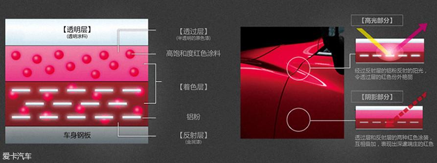 """我们之前介绍车漆的时候也专门介绍过马自达魂动红的制作工艺,简单来说,它在底漆层添加了铝粉,再加上工程师的特殊喷涂工艺,才能获得独一无二的""""魂动红""""。"""