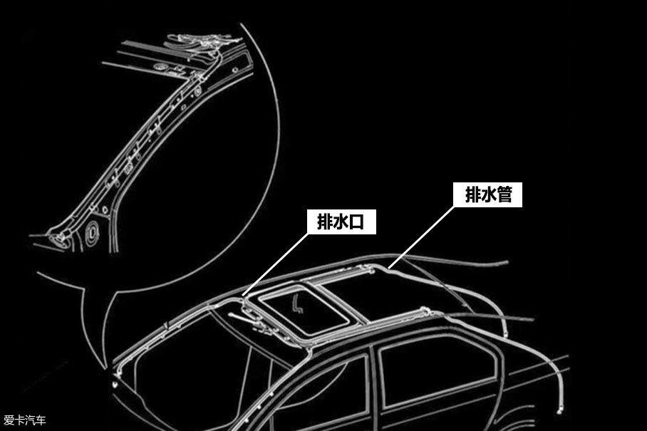 车外的出水口在车门合页处或挡泥板后方,和天窗的入水口通过一根橡胶管相连,这根长管在车内隐藏在A柱饰板后面,有后排水口的水管则在C柱内。