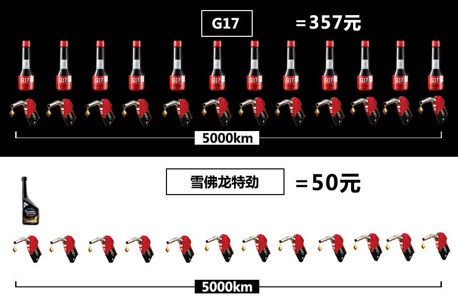 举个例子,我们按照5000km行驶里程计算,使用G17需要357元,而雪佛龙特劲仅需50元。