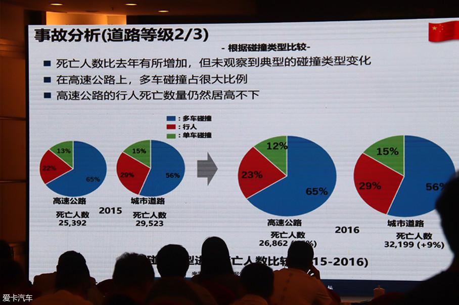 日产汽车在安全技术领域的研究建立在缜密的事故分析之上,高桥先生指出中国高速公路事故占比较大。